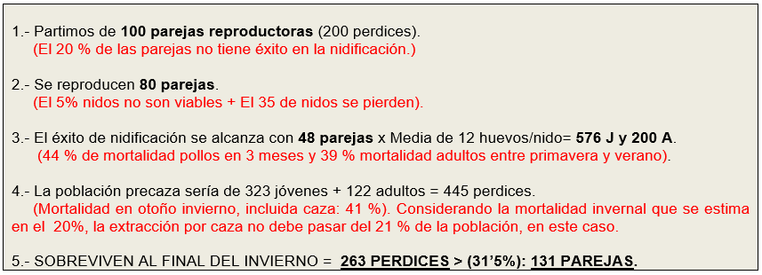 Perspectivas para la Perdiz en la temporada 2016-2017